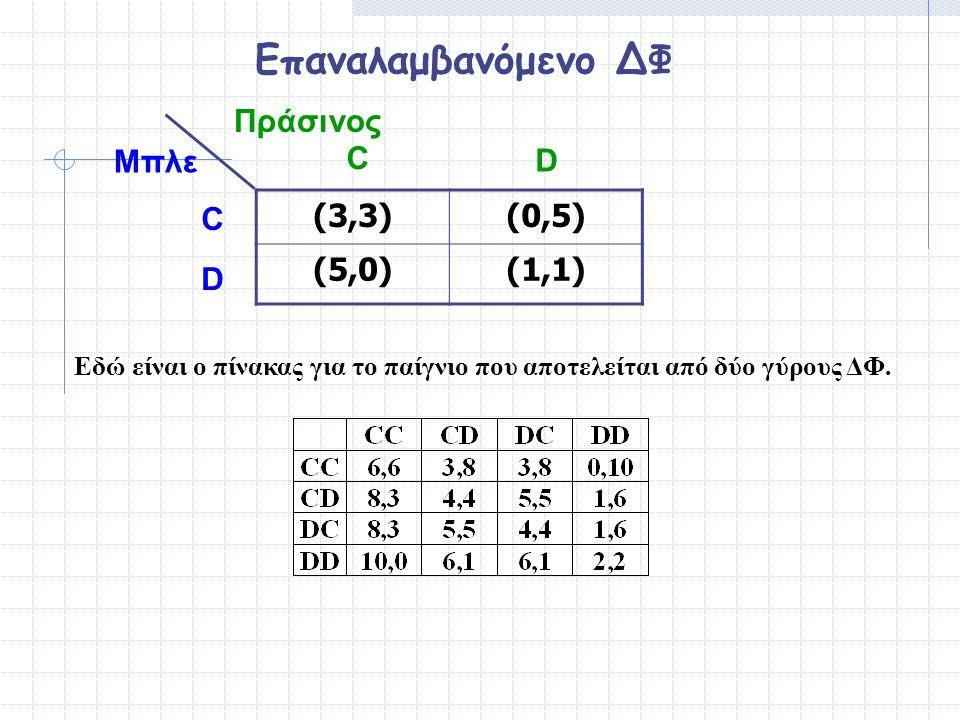 Επαναλαμβανόμενο ΔΦ (3,3)(3,3)(0,5)(0,5) (5,0)(5,0)(1,1) Μπλε Πράσινος C D C D Εδώ είναι ο πίνακας για το παίγνιο που αποτελείται από δύο γύρους ΔΦ.