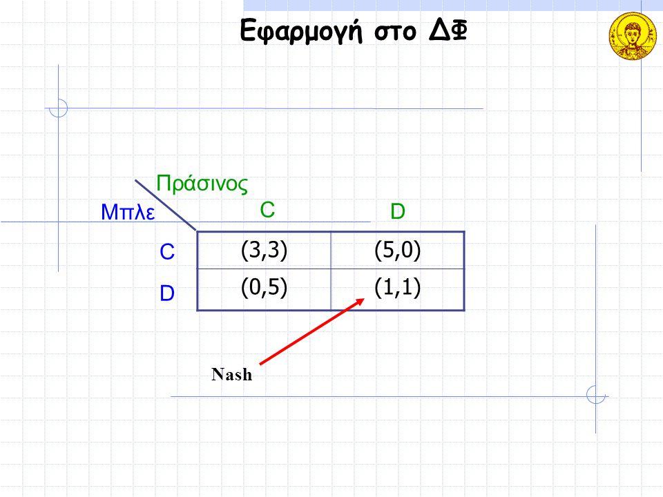 Εφαρμογή στο ΔΦ (3,3)(5,0)(5,0) (0,5)(0,5)(1,1) Μπλε Πράσινος C D C D Nash