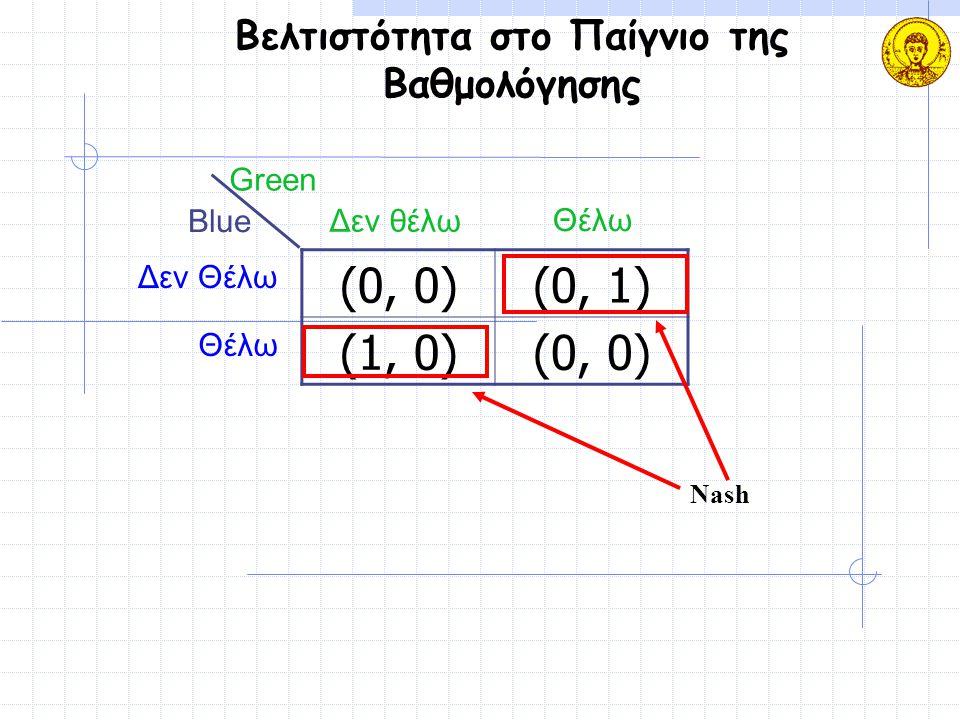 Βελτιστότητα στο Παίγνιο της Βαθμολόγησης (0, 0)(0, 1) (1, 0)(0, 0) Blue Green Δεν Θέλω Θέλω Δεν θέλω Θέλω Nash