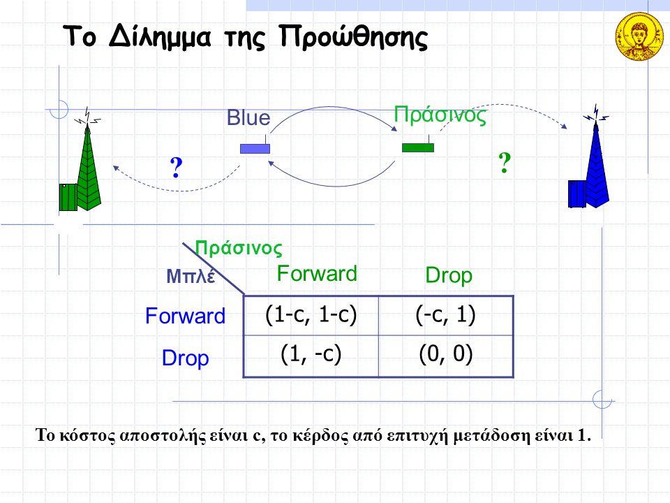 Το Δίλημμα της Προώθησης ? ? Blue Πράσινος (1-c, 1-c)(-c, 1) (1, -c)(0, 0) Μπλέ Πράσινος Forward Drop Forward Drop Το κόστος αποστολής είναι c, το κέρ