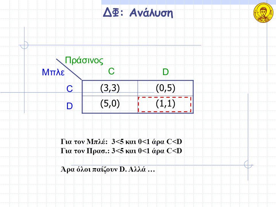 ΔΦ: Ανάλυση (3,3)(0,5) (5,0)(1,1) Μπλε Πράσινος C D C D Για τον Μπλέ: 3<5 και 0<1 άρα C<D Για τον Πρασ.: 3<5 και 0<1 άρα C<D Άρα όλοι παίζουν D. Αλλά