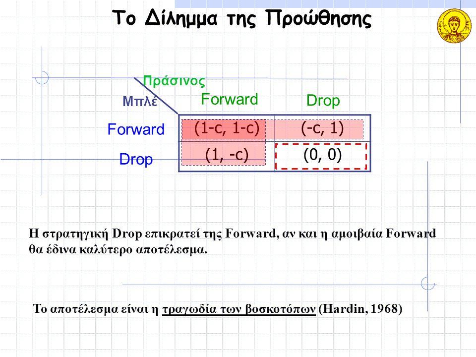 Το Δίλημμα της Προώθησης (1-c, 1-c)(-c, 1) (1, -c)(0, 0) Μπλέ Πράσινος Forward Drop Forward Drop Το αποτέλεσμα είναι η τραγωδία των βοσκοτόπων (Hardin