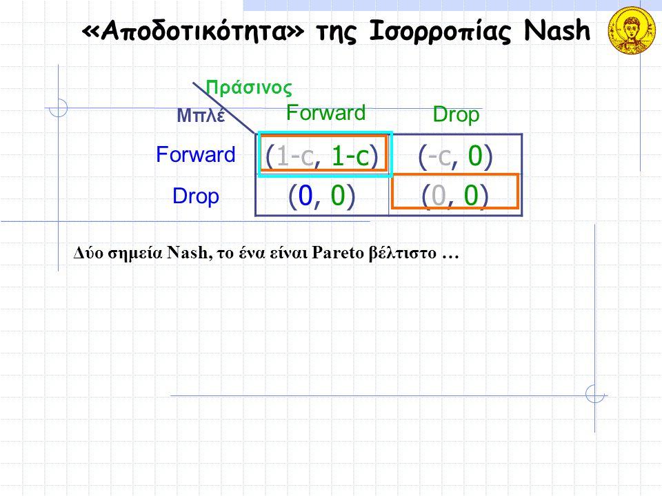 «Αποδοτικότητα» της Ισορροπίας Nash (1-c, 1-c)(-c, 0) (0, 0) Μπλέ Πράσινος Forward Drop Forward Drop Δύο σημεία Nash, το ένα είναι Pareto βέλτιστο …