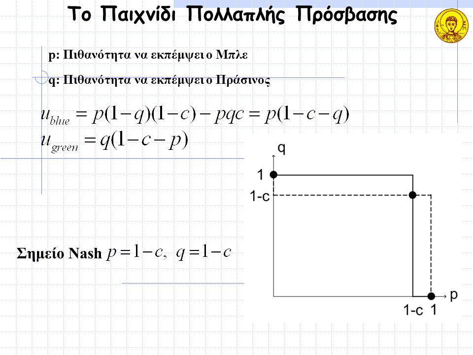 Το Παιχνίδι Πολλαπλής Πρόσβασης p: Πιθανότητα να εκπέμψει ο Μπλε q: Πιθανότητα να εκπέμψει ο Πράσινος Σημείο Nash