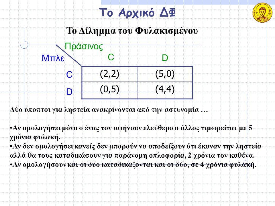 Το Αρχικό ΔΦ (2,2)(2,2)(5,0)(5,0) (0,5)(0,5)(4,4)(4,4) Μπλε Πράσινος C D C D Δύο ύποπτοι για ληστεία ανακρίνονται από την αστυνομία … Αν ομολογήσει μό
