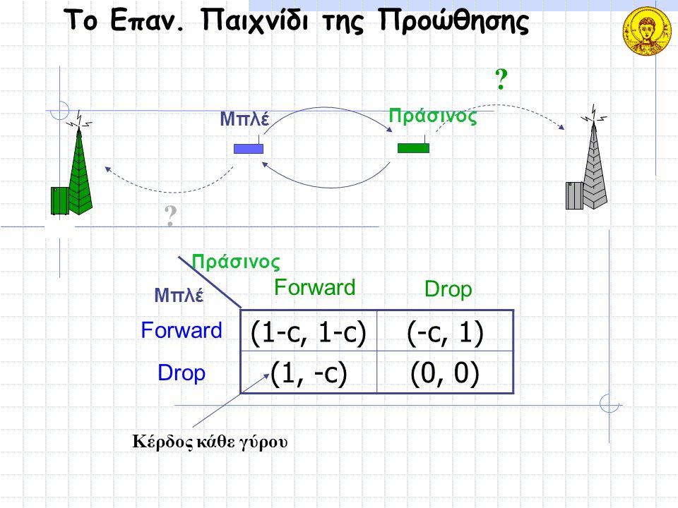 Το Επαν. Παιχνίδι της Προώθησης (1-c, 1-c)(-c, 1) (1, -c)(0, 0) Μπλέ Πράσινος Forward Drop Forward Drop ? ? Μπλέ Πράσινος Κέρδος κάθε γύρου