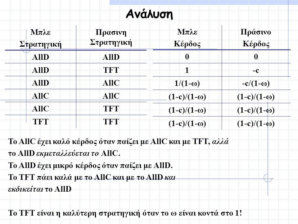 Ανάλυση Το AllC έχει καλό κέρδος όταν παίζει με AllC και με TFT, αλλά το AllD εκμεταλλεύεται το AllC. Το AllD έχει μικρό κέρδος όταν παίζει με AllD. Τ