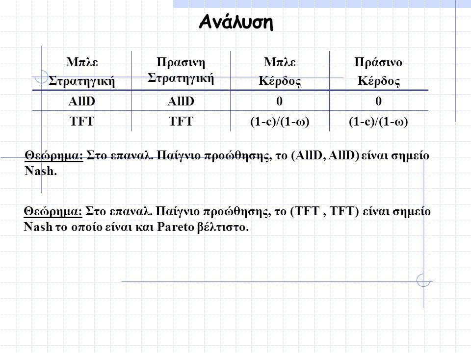 Ανάλυση Θεώρημα: Στο επαναλ. Παίγνιο προώθησης, το (AllD, AllD) είναι σημείο Nash. Θεώρημα: Στο επαναλ. Παίγνιο προώθησης, το (TFT, TFT) είναι σημείο