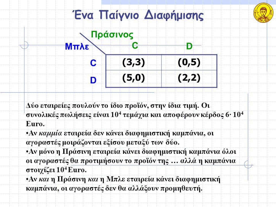 Ένα Παίγνιο Διαφήμισης (3,3)(3,3)(0,5)(0,5) (5,0)(5,0)(2,2)(2,2) Μπλε Πράσινος C D C D Δύο εταιρείες πουλούν το ίδιο προϊόν, στην ίδια τιμή. Οι συνολι