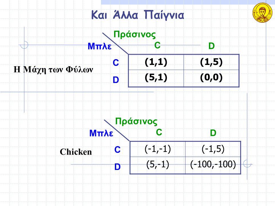 Και Άλλα Παίγνια (1,1)(1,5) (5,1)(0,0) Μπλε Πράσινος C D C D (-1,-1)(-1,5) (5,-1)(-100,-100) Μπλε Πράσινος C D C D Η Μάχη των Φύλων Chicken