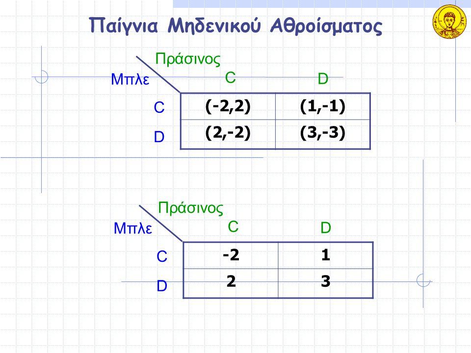 Παίγνια Μηδενικού Αθροίσματος (-2,2)(1,-1) (2,-2)(3,-3) Μπλε Πράσινος C D C D -21 23 Μπλε Πράσινος C D C D