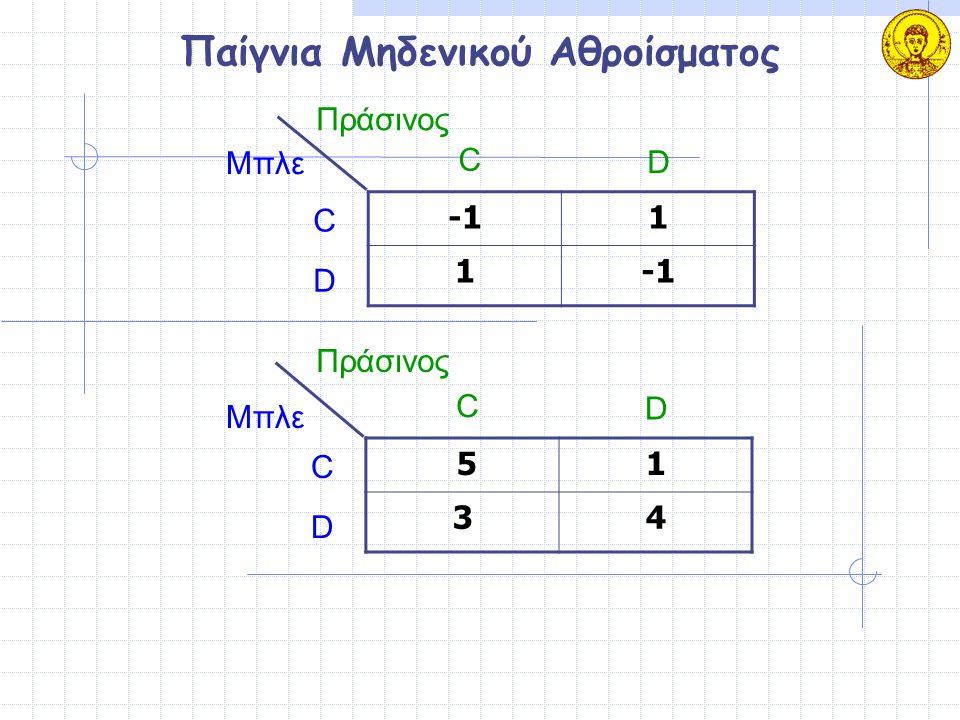 Παίγνια Μηδενικού Αθροίσματος 51 34 Μπλε Πράσινος C D C D 1 1 Μπλε Πράσινος C D C D