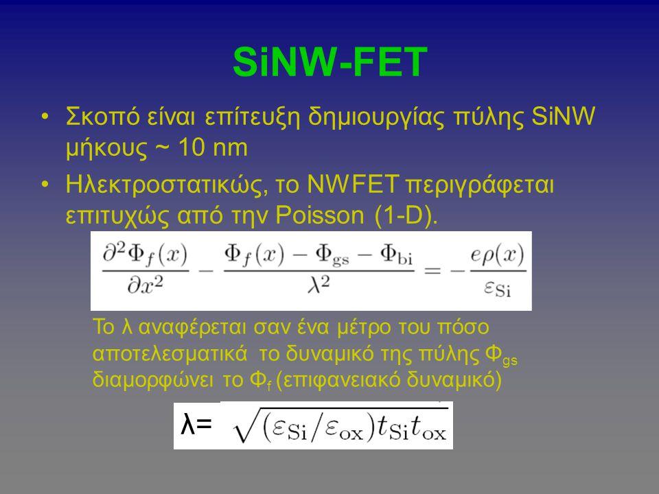 SiNW-FET Σκοπό είναι επίτευξη δημιουργίας πύλης SiNW μήκους ~ 10 nm Ηλεκτροστατικώς, το NWFET περιγράφεται επιτυχώς από την Poisson (1-D). λ= Το λ ανα