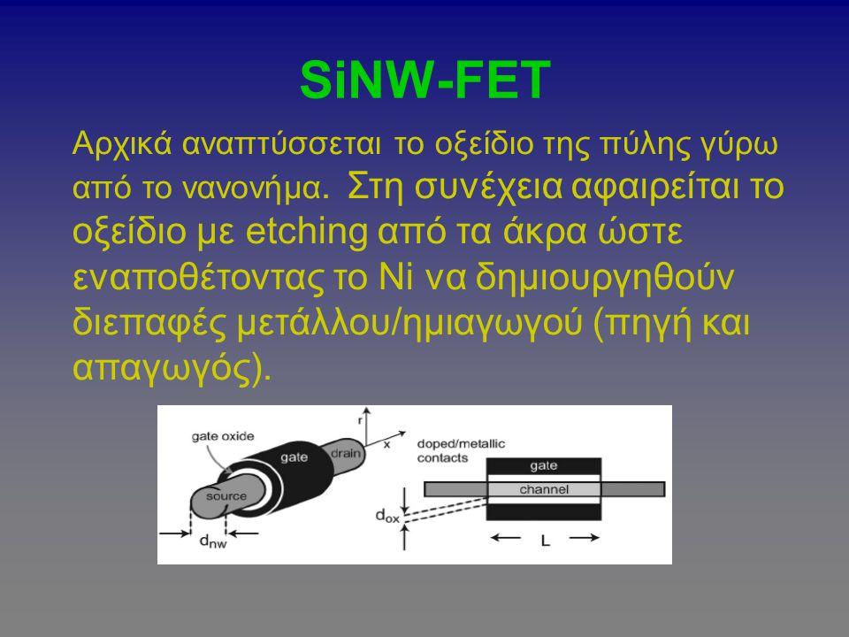 SiNW-FET Αρχικά αναπτύσσεται το οξείδιο της πύλης γύρω από το νανονήμα. Στη συνέχεια αφαιρείται το οξείδιο με etching από τα άκρα ώστε εναποθέτοντας τ