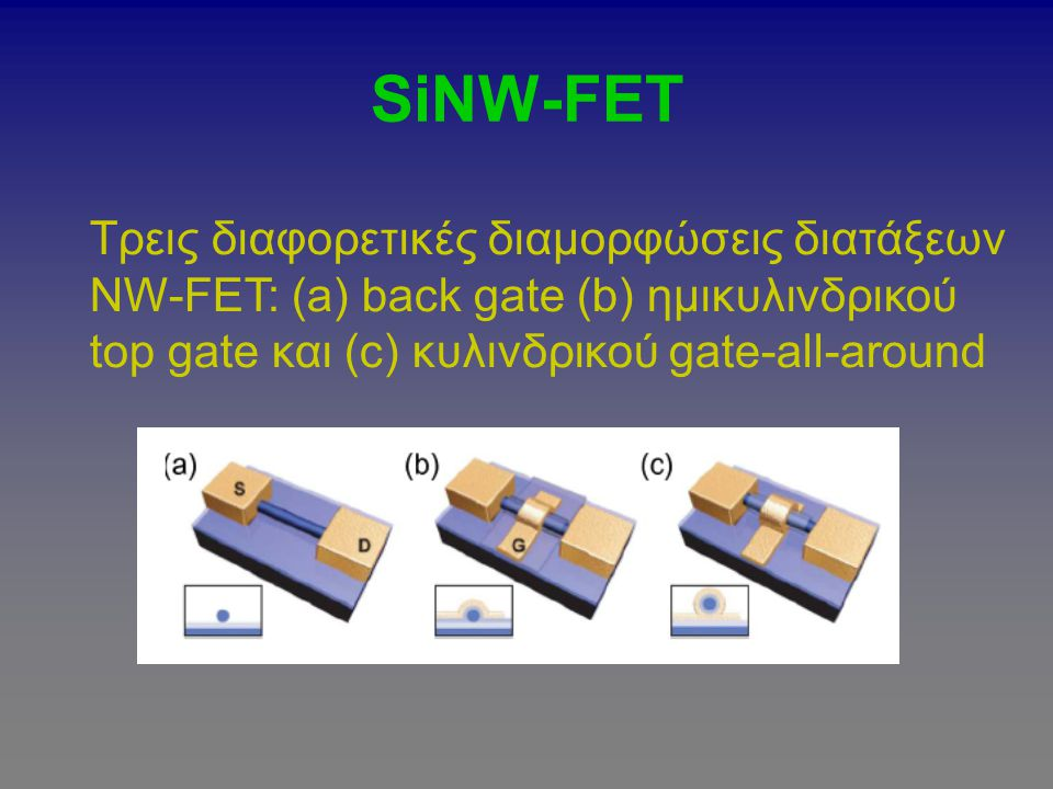 SiNW-FET Τρεις διαφορετικές διαμορφώσεις διατάξεων NW-FEΤ: (a) back gate (b) ημικυλινδρικού top gate και (c) κυλινδρικού gate-all-around