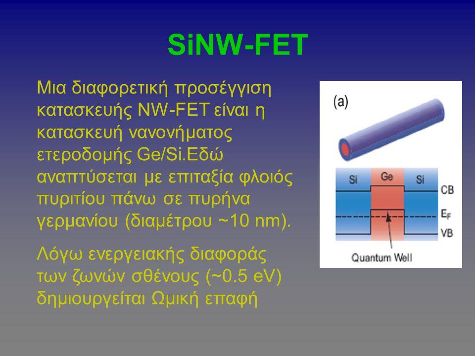 SiNW-FET Μια διαφορετική προσέγγιση κατασκευής NW-FET είναι η κατασκευή νανονήματος ετεροδομής Ge/Si.Εδώ αναπτύσεται με επιταξία φλοιός πυριτίου πάνω