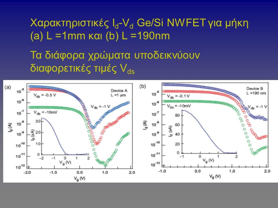 Χαρακτηριστικές Ι d -V d Ge/Si NWFET για μήκη (a) L =1mm και (b) L =190nm Τα διάφορα χρώματα υποδεικνύουν διαφορετικές τιμές V ds