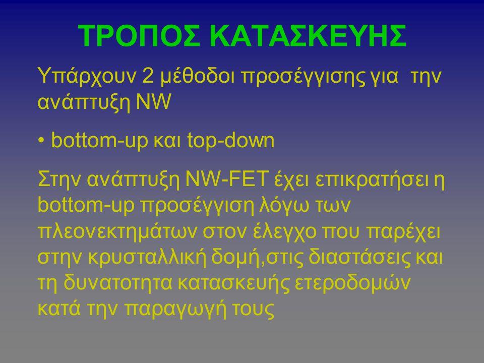 ΤΡΟΠΟΣ ΚΑΤΑΣΚΕΥΗΣ Υπάρχουν 2 μέθοδοι προσέγγισης για την ανάπτυξη ΝW bottom-up και top-down Στην ανάπτυξη NW-FET έχει επικρατήσει η bottom-up προσέγγι