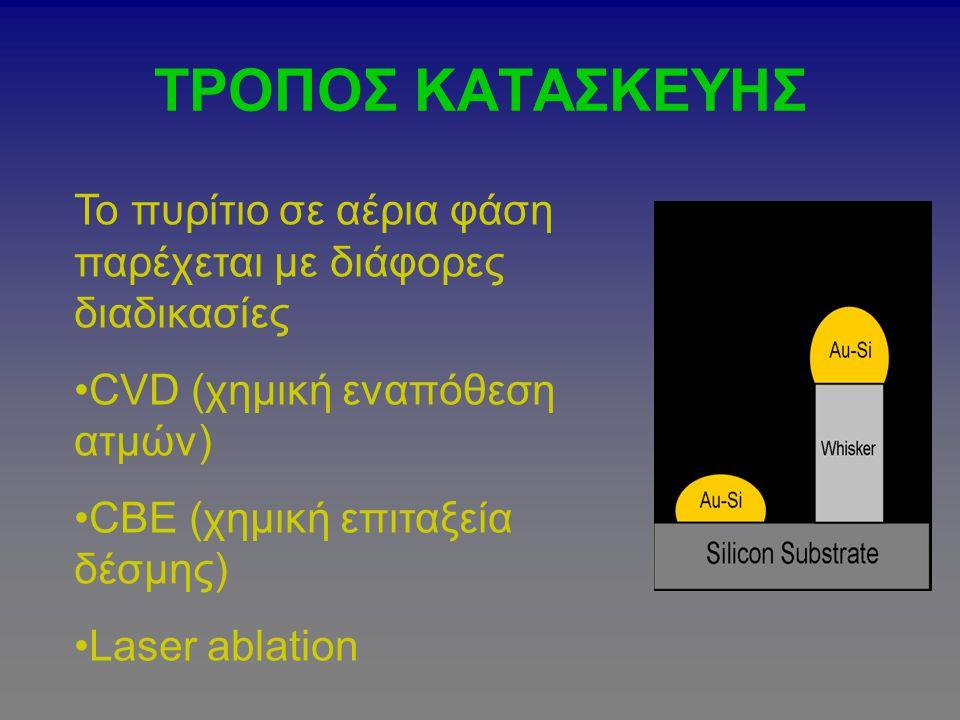 ΤΡΟΠΟΣ ΚΑΤΑΣΚΕΥΗΣ Το πυρίτιο σε αέρια φάση παρέχεται με διάφορες διαδικασίες CVD (χημική εναπόθεση ατμών) CBE (χημική επιταξεία δέσμης) Laser ablation