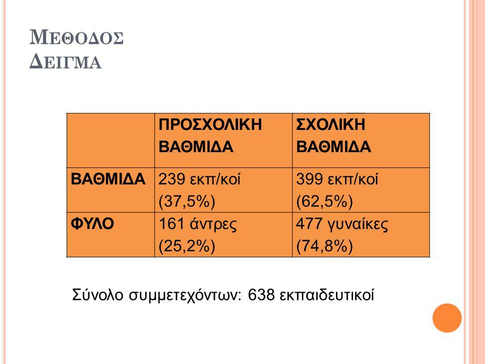 Μ ΕΘΟΔΟΣ Δ ΕΙΓΜΑ ΠΡΟΣΧΟΛΙΚΗ ΒΑΘΜΙΔΑ ΣΧΟΛΙΚΗ ΒΑΘΜΙΔΑ ΒΑΘΜΙΔΑ 239 εκπ/κοί (37,5%) 399 εκπ/κοί (62,5%) ΦΥΛΟ161 άντρες (25,2%) 477 γυναίκες (74,8%) Σύνολο συμμετεχόντων: 638 εκπαιδευτικοί