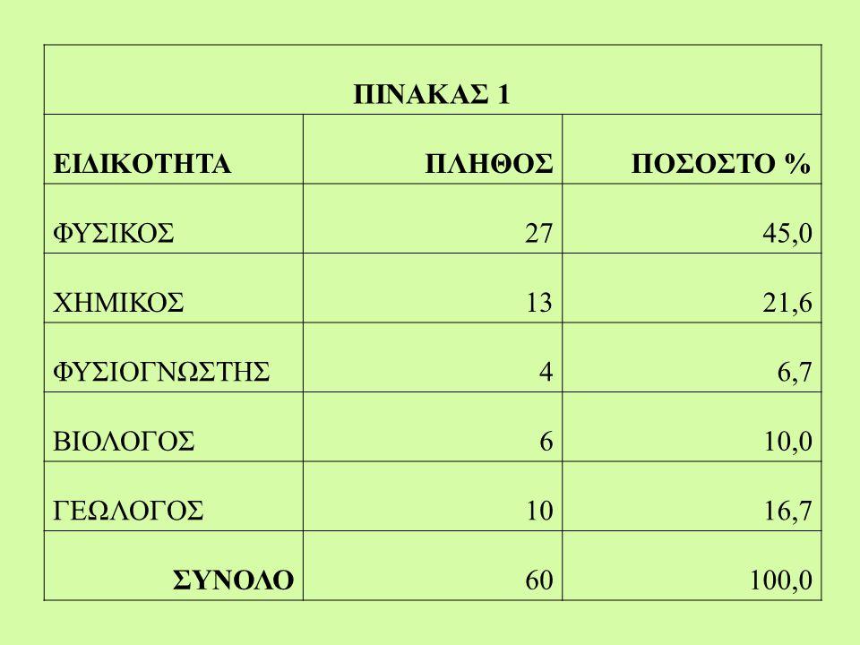 ΠΙΝΑΚΑΣ 1Α ΕΙΔΙΚΟΤΗΤΑΑΠΑΝΤΗΣΑΝΥΠΗΡΕΤΟΥΝΠΟΣΟΣΤΟ % ΦΥΣΙΚΟΣ276144,3 ΧΗΜΙΚΟΣ132650,0 ΦΥΣΙΟΓΝΩΣΤΗΣ4944,4 ΒΙΟΛΟΓΟΣ61154,5 ΓΕΩΛΟΓΟΣ101952,6 ΣΥΝΟΛΟ6012647,6