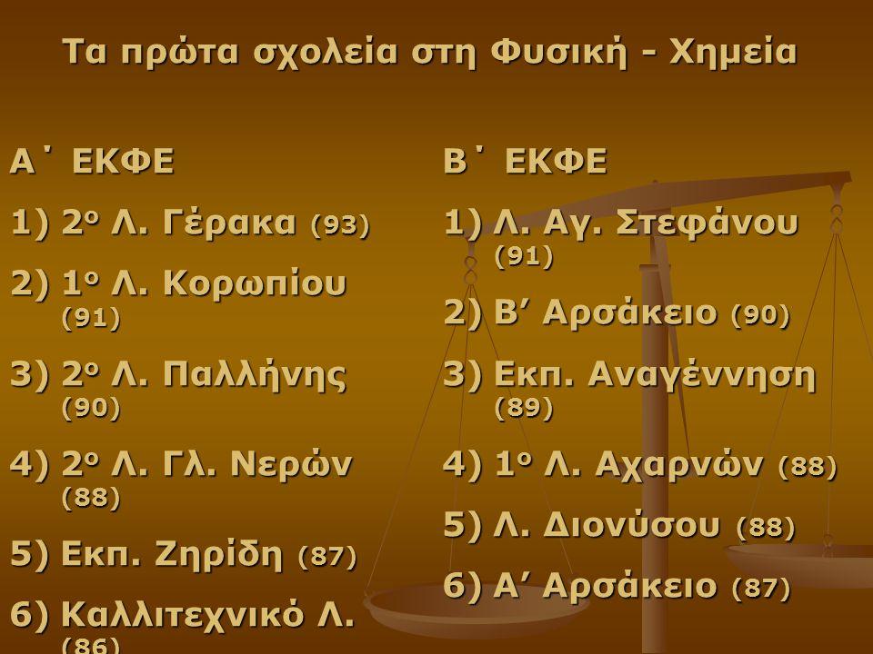 Α΄ ΕΚΦΕ 1)2 ο Λ. Γέρακα (93) 2)1 ο Λ. Κορωπίου (91) 3)2 ο Λ.
