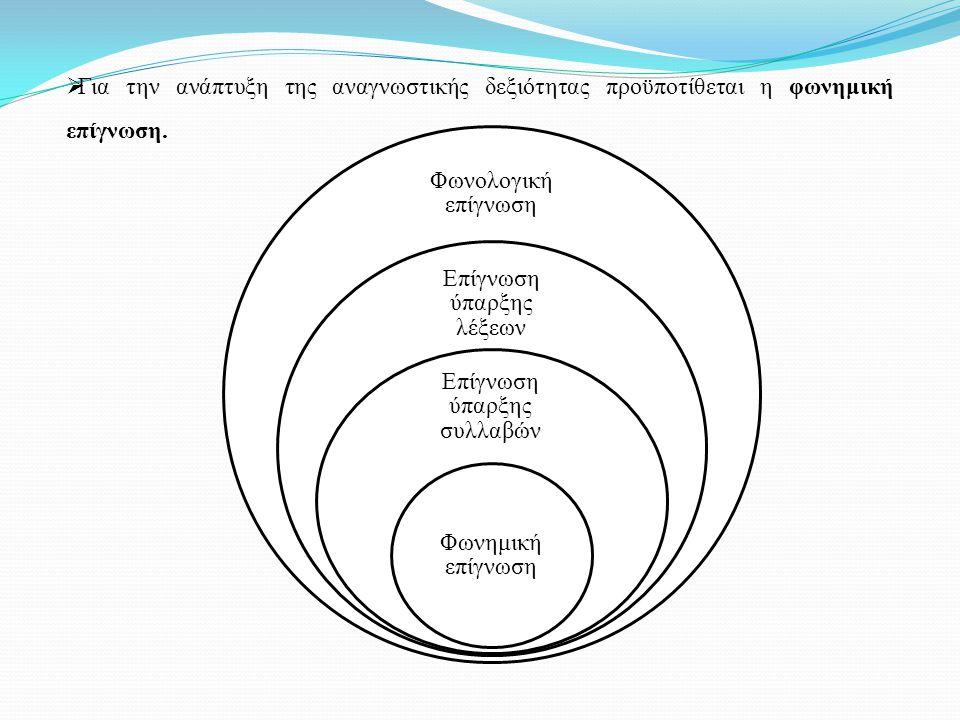 Για την ανάπτυξη της αναγνωστικής δεξιότητας προϋποτίθεται η φωνημική επίγνωση. Φωνολογική επίγνωση Επίγνωση ύπαρξης λέξεων Επίγνωση ύπαρξης συλλαβώ