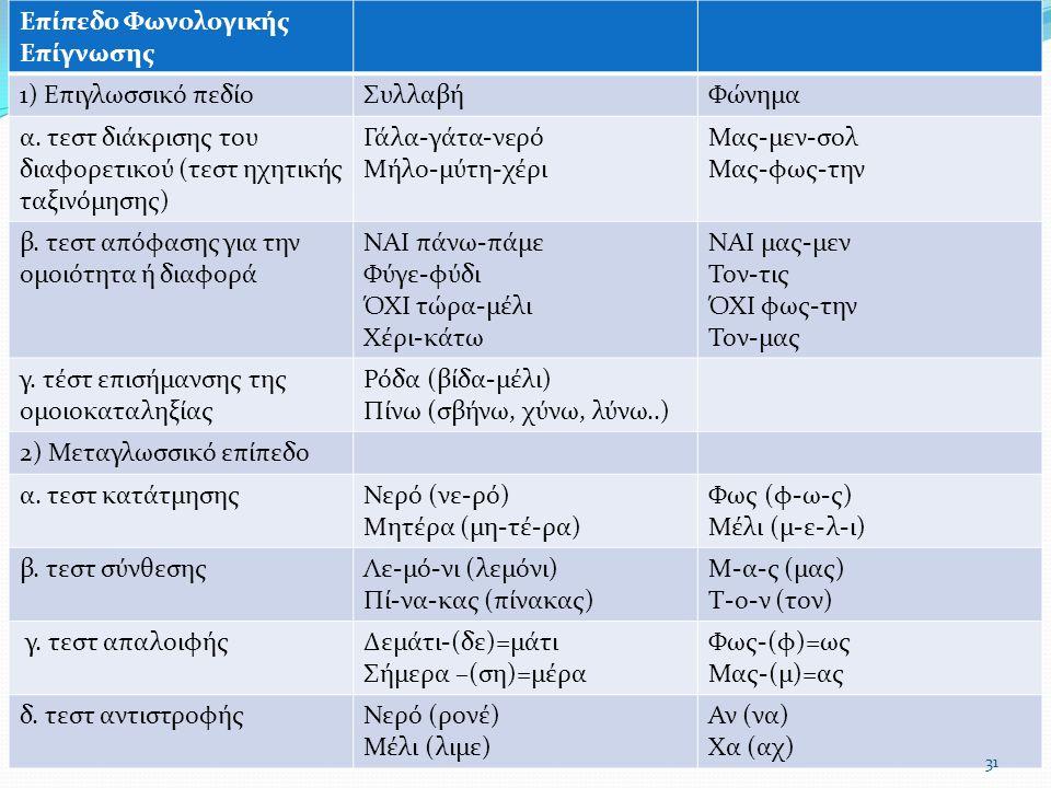 Επίπεδο Φωνολογικής Επίγνωσης 1) Επιγλωσσικό πεδίοΣυλλαβήΦώνημα α. τεστ διάκρισης του διαφορετικού (τεστ ηχητικής ταξινόμησης) Γάλα-γάτα-νερό Μήλο-μύτ