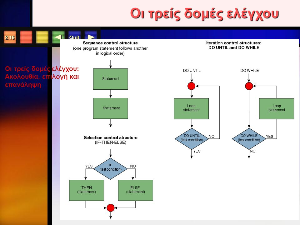 Quit 2.15 Περιγραφή των Συμβόλων σε ένα διάγραμμα ροής
