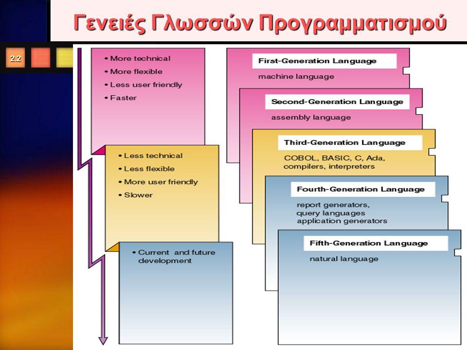Quit 2.12 Βήμα 2ο : Σχεδίαση/γραφική αναπαράσταση προγράμματος 1.