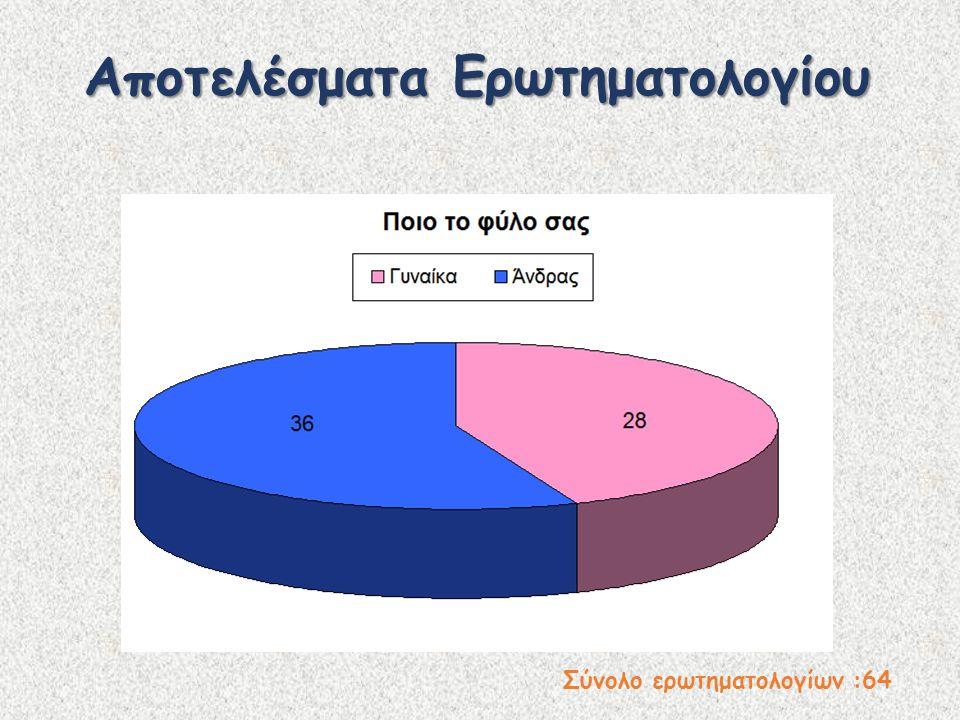 Αποτελέσματα Ερωτηματολογίου Σύνολο ερωτηματολογίων :64