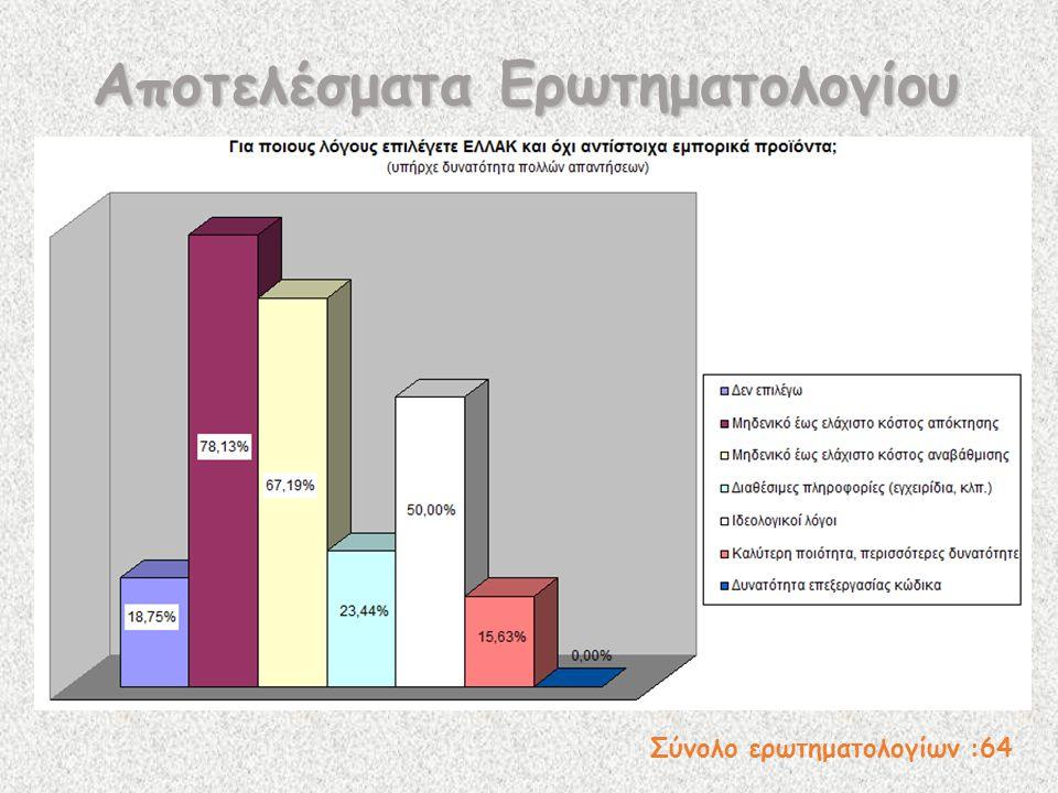 Σύνολο ερωτηματολογίων :64 Αποτελέσματα Ερωτηματολογίου