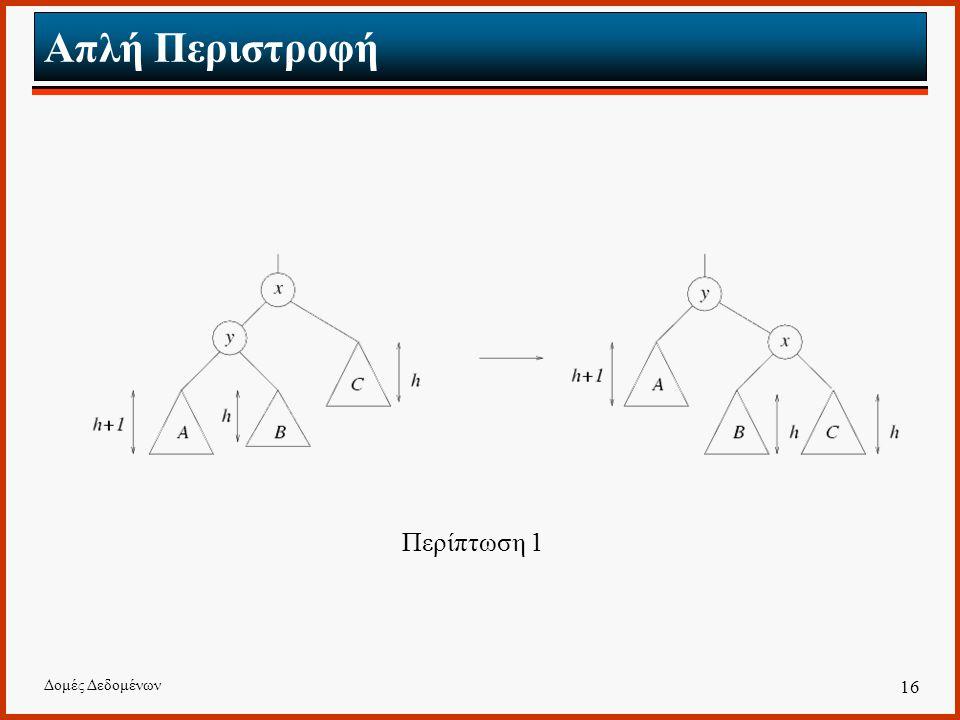 Δομές Δεδομένων 16 Απλή Περιστροφή Περίπτωση 1