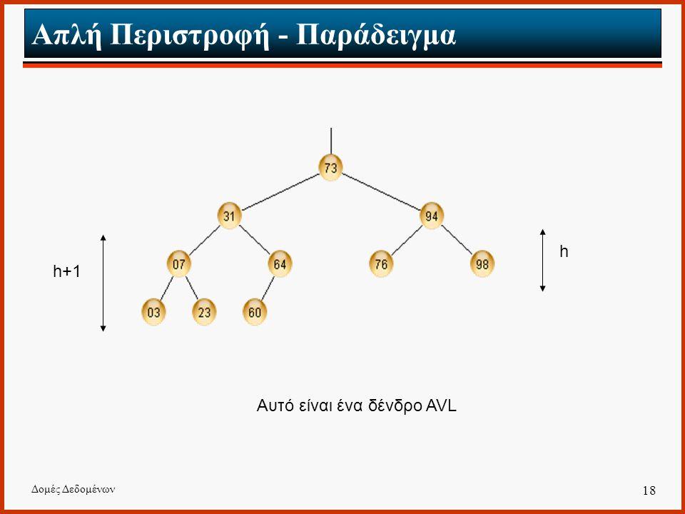 Δομές Δεδομένων 18 Απλή Περιστροφή - Παράδειγμα Αυτό είναι ένα δένδρο AVL h h+1