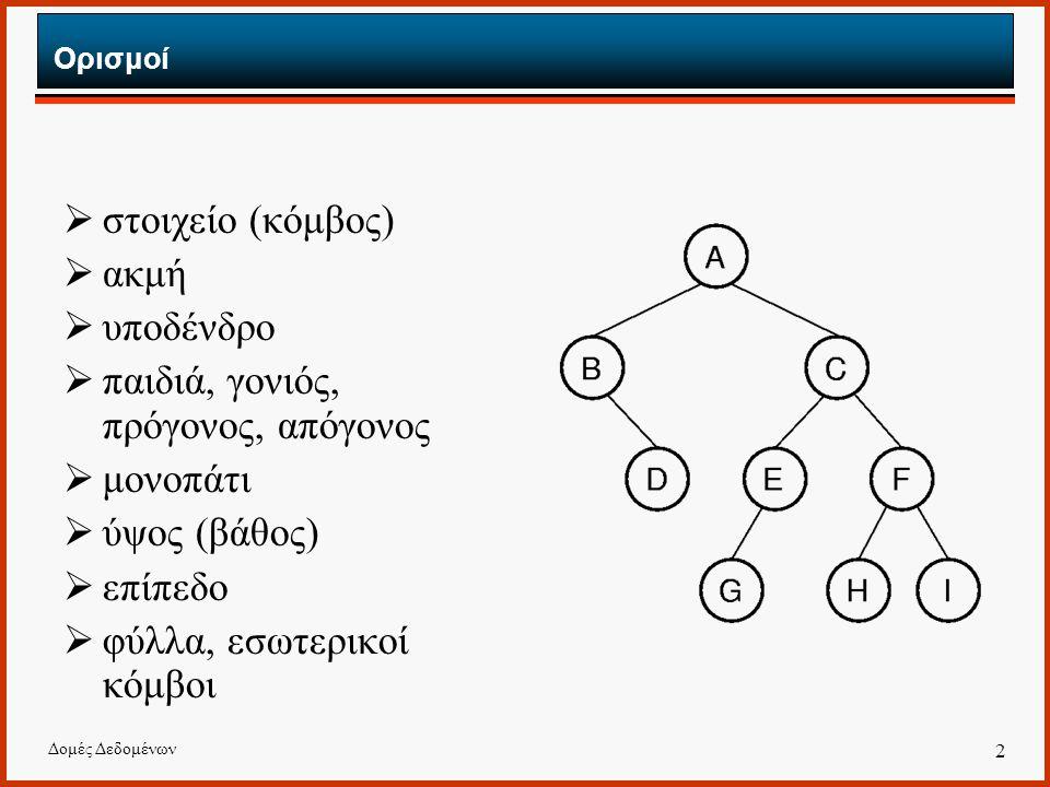 Δομές Δεδομένων 2 Ορισμοί  στοιχείο (κόμβος)  ακμή  υποδένδρο  παιδιά, γονιός, πρόγονος, απόγονος  μονοπάτι  ύψος (βάθος)  επίπεδο  φύλλα, εσω
