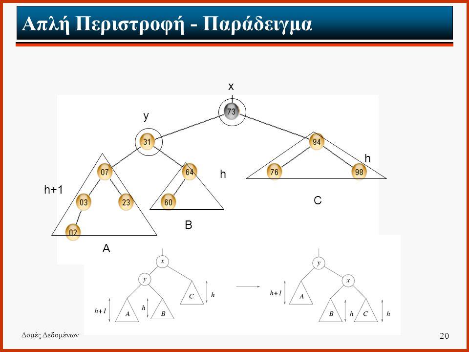 Δομές Δεδομένων 20 Απλή Περιστροφή - Παράδειγμα h h h+1 A B C x y