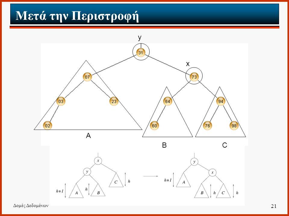Δομές Δεδομένων 21 Μετά την Περιστροφή A BC x y