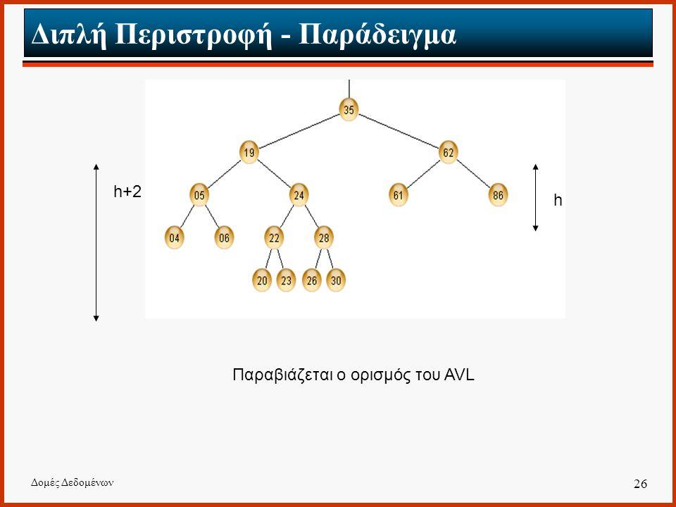 Δομές Δεδομένων 26 Διπλή Περιστροφή - Παράδειγμα Παραβιάζεται ο ορισμός του AVL h h+2