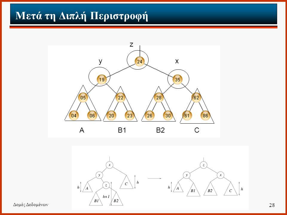 Δομές Δεδομένων 28 Μετά τη Διπλή Περιστροφή AB1B2C xy z