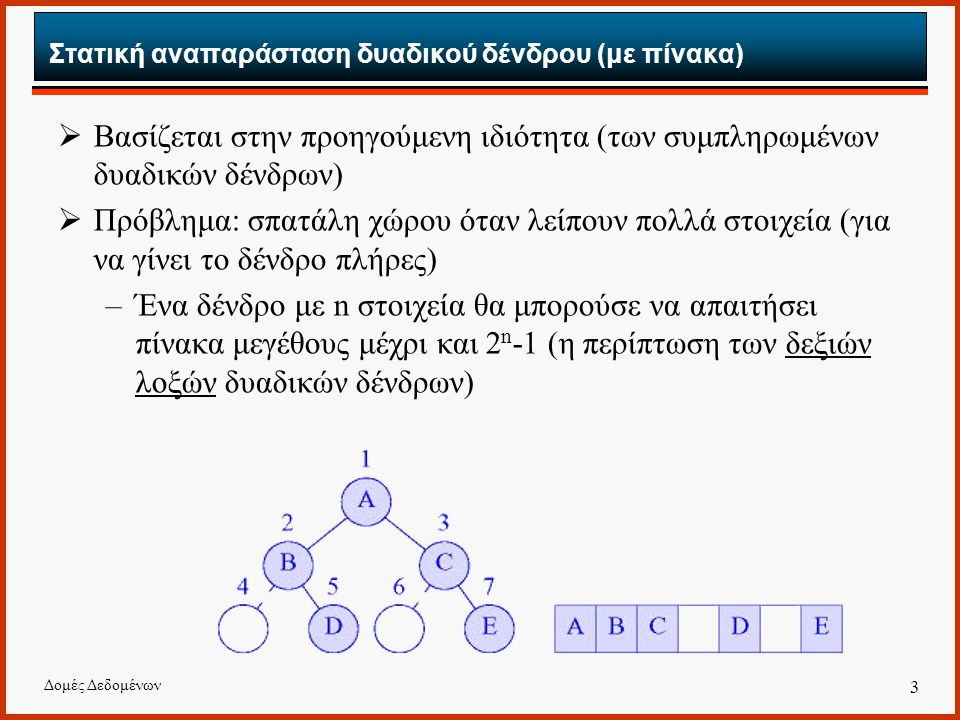 Δομές Δεδομένων 3 Στατική αναπαράσταση δυαδικού δένδρου (με πίνακα)  Βασίζεται στην προηγούμενη ιδιότητα (των συμπληρωμένων δυαδικών δένδρων)  Πρόβλ