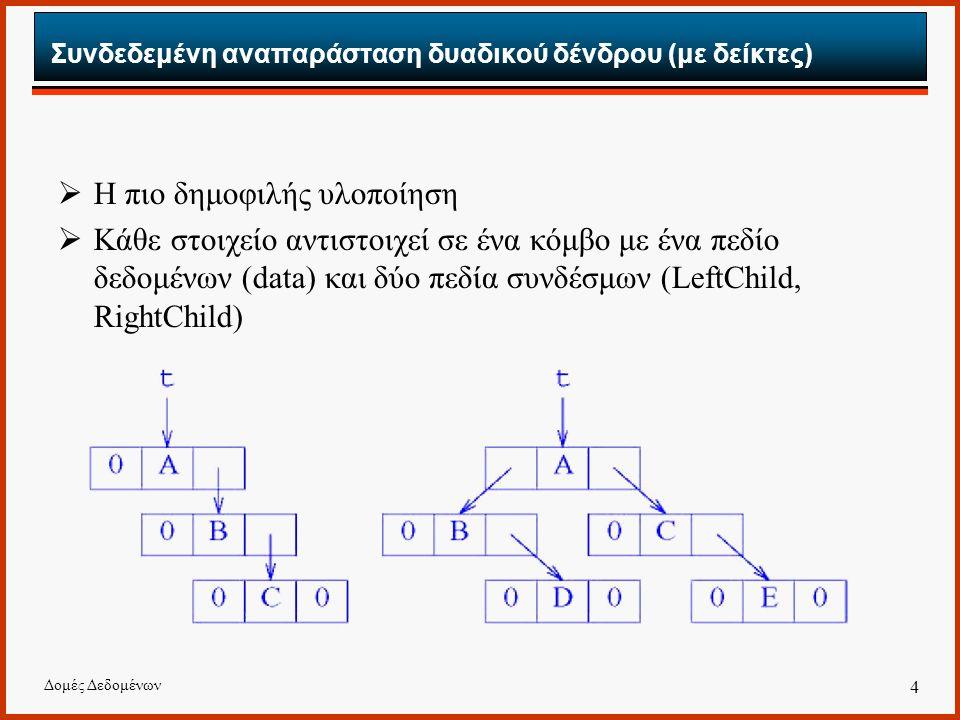 Δομές Δεδομένων 4 Συνδεδεμένη αναπαράσταση δυαδικού δένδρου (με δείκτες)  Η πιο δημοφιλής υλοποίηση  Κάθε στοιχείο αντιστοιχεί σε ένα κόμβο με ένα π