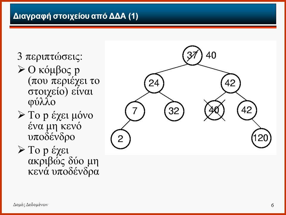 Δομές Δεδομένων 6 Διαγραφή στοιχείου από ΔΔΑ (1) 3 περιπτώσεις:  Ο κόμβος p (που περιέχει το στοιχείο) είναι φύλλο  Το p έχει μόνο ένα μη κενό υποδέ