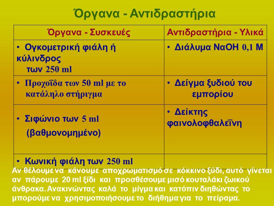 Όργανα - Αντιδραστήρια Όργανα - ΣυσκευέςΑντιδραστήρια - Υλικά Ογκομετρική φιάλη ή κύλινδρος των 250 ml Διάλυμα ΝαΟΗ 0,1 Μ Προχοΐδα των 50 ml με το κατ