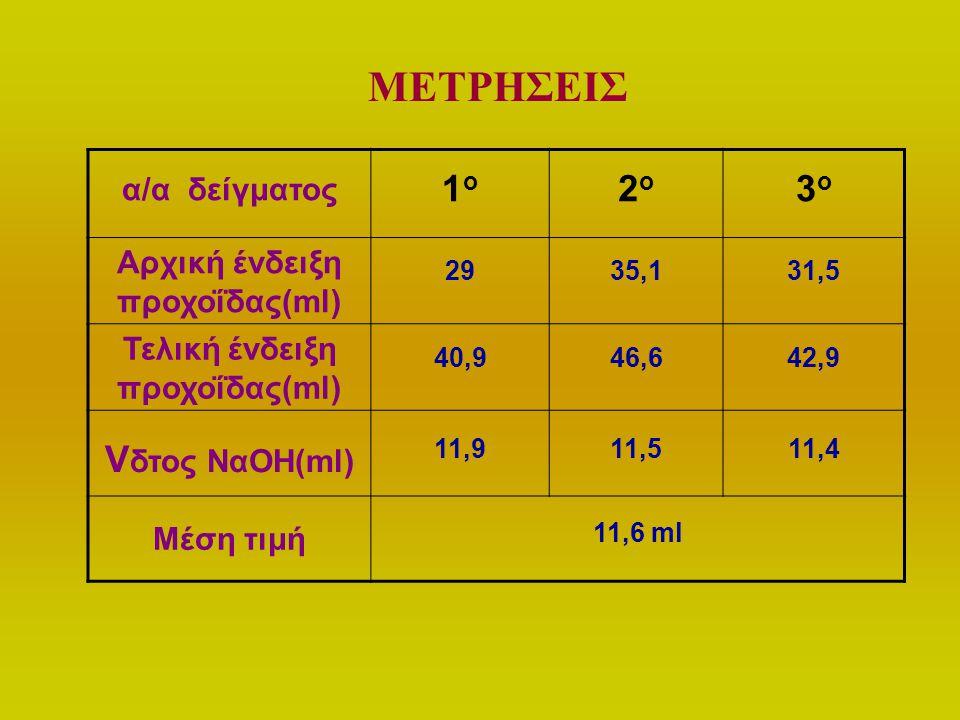 α/α δείγματος 1ο1ο 2ο2ο 3ο3ο Αρχική ένδειξη προχοΐδας(ml) 2935,131,5 Τελική ένδειξη προχοΐδας(ml) 40,946,642,9 V δτος ΝαΟΗ(ml) 11,911,511,4 Μέση τιμή