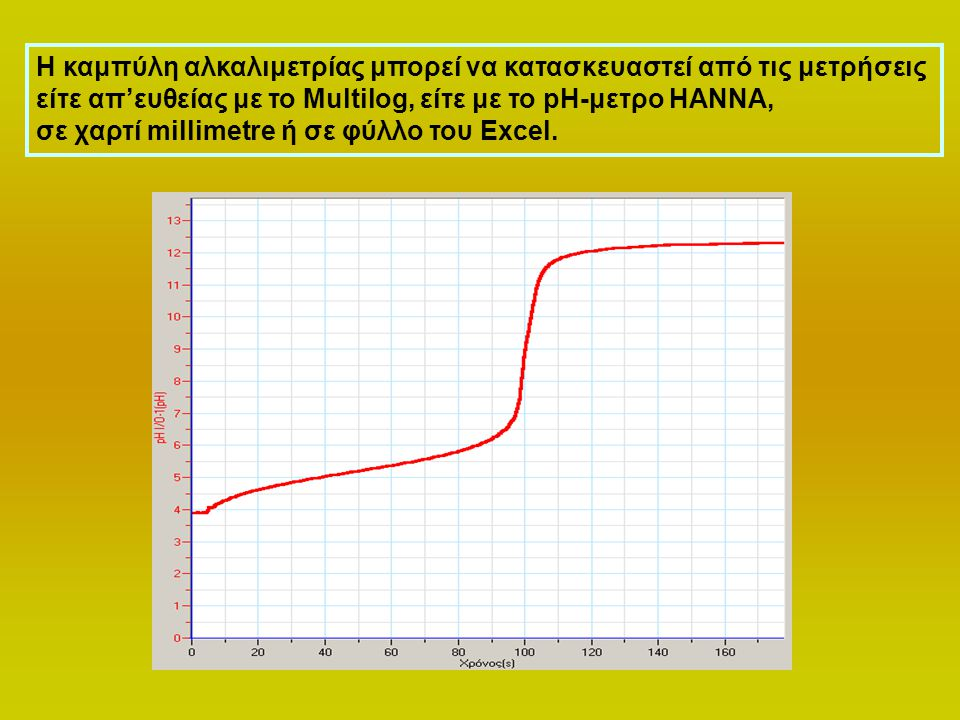 Η καμπύλη αλκαλιμετρίας μπορεί να κατασκευαστεί από τις μετρήσεις είτε απ'ευθείας με το Multilog, είτε με το pH-μετρο ΗΑΝΝΑ, σε χαρτί millimetre ή σε