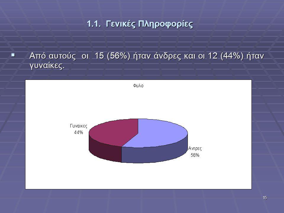 15 1.1. Γενικές Πληροφορίες  Από αυτούς οι 15 (56%) ήταν άνδρες και οι 12 (44%) ήταν γυναίκες.