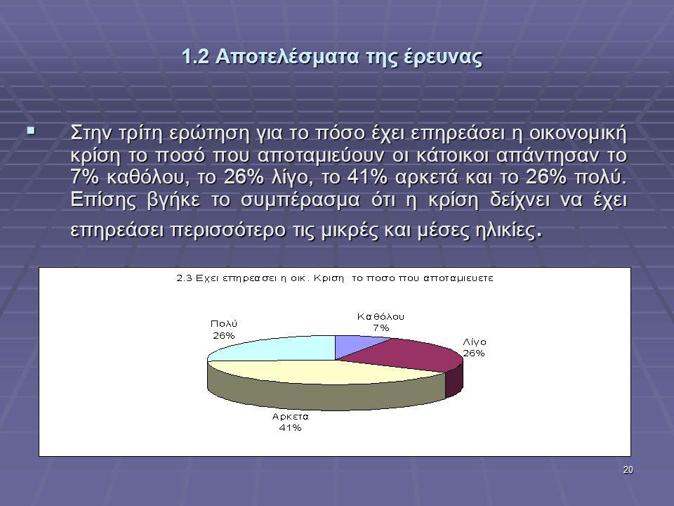20 1.2 Αποτελέσματα της έρευνας  Στην τρίτη ερώτηση για το πόσο έχει επηρεάσει η οικονομική κρίση το ποσό που αποταμιεύουν οι κάτοικοι απάντησαν το 7% καθόλου, το 26% λίγο, το 41% αρκετά και το 26% πολύ.