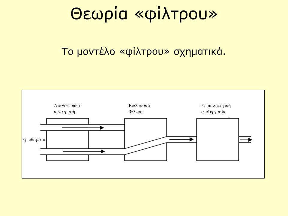 Θεωρία «φίλτρου» Το μοντέλο «φίλτρου» σχηματικά. Ερεθίσματα Αισθητηριακή καταγραφή Επιλεκτικό Φίλτρο Σημασιολογική επεξεργασία