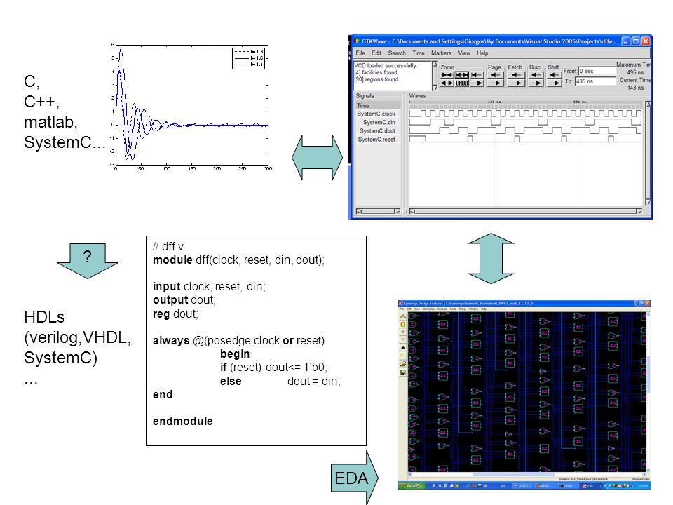 4 // dff.v module dff(clock, reset, din, dout); input clock, reset, din; output dout; reg dout; always @(posedge clock or reset) begin if (reset) dout<= 1 b0; elsedout = din; end endmodule C, C++, matlab, SystemC...