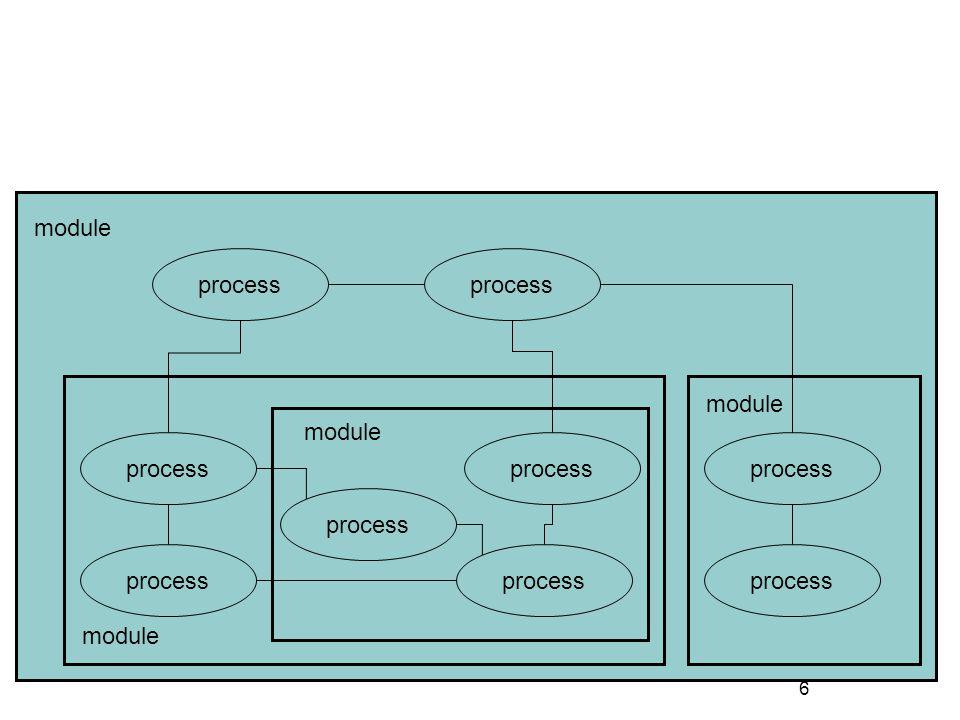 6 process module